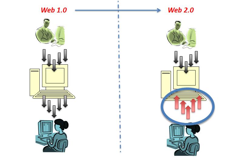 Web 2.0 ile içeriği üreten kişi ve tüketici arasında karşılıklı etkileşim ortamı oluştu.